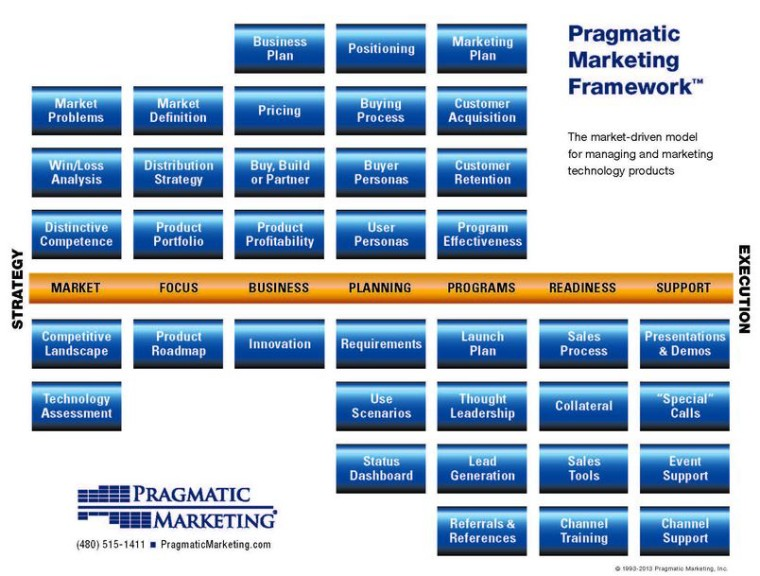 PragmaticMarketing